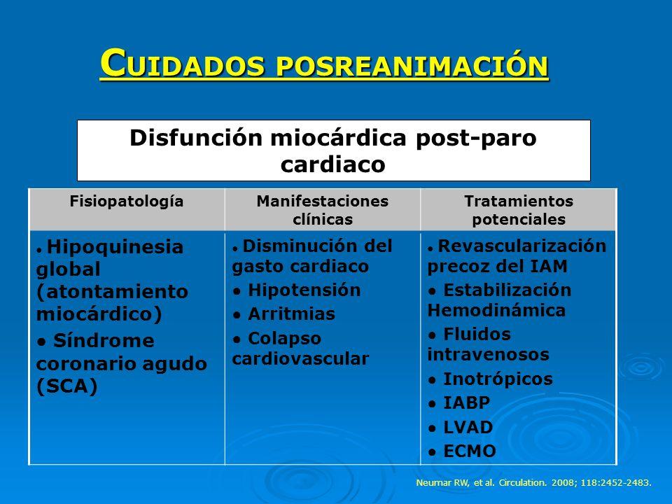 FisiopatologíaManifestaciones clínicas Tratamientos potenciales Hipoquinesia global (atontamiento miocárdico) Síndrome coronario agudo (SCA) Disminuci