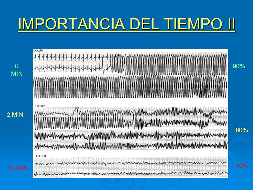 IMPORTANCIA DEL TIEMPO II 0 MIN 2 MIN 10 MIN 90% 80% 10%