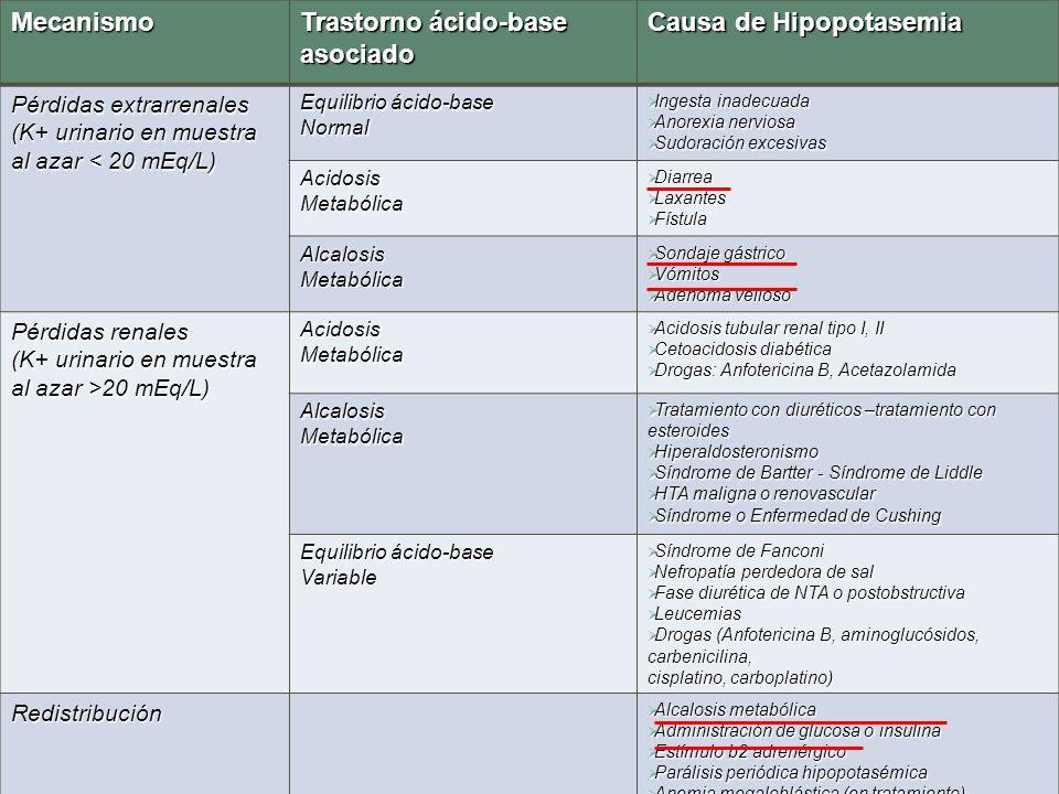 Mecanismo Trastorno ácido-base asociado Causa de Hipopotasemia Pérdidas extrarrenales (K+ urinario en muestra al azar < 20 mEq/L) Equilibrio ácido-bas