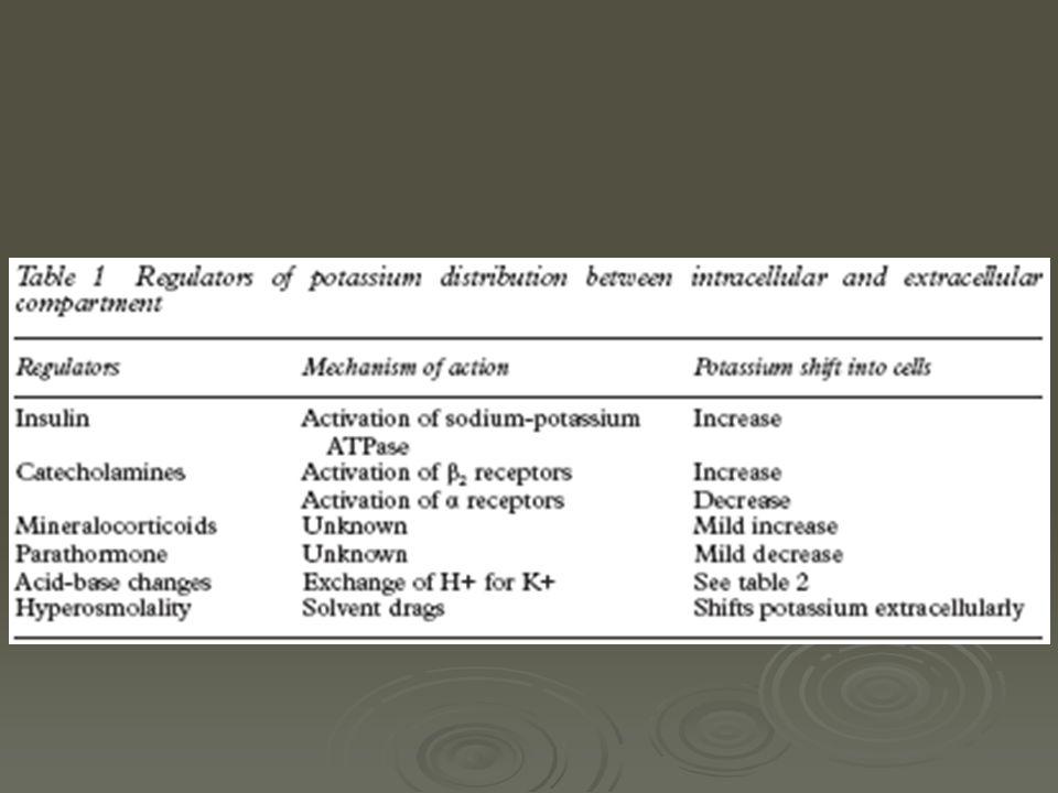 Hiperpotasemia asintomática se deben evaluar 3 mecanismos de producción: Exceso del aporte exógeno y/o endógeno de K+ Exceso del aporte exógeno y/o endógeno de K+ Factores de redistribución del K+ Factores de redistribución del K+ Alteraciones de la excreción (renal y extrarrenal) Alteraciones de la excreción (renal y extrarrenal) Encontrar uno de los 3 factores no excluye a los otros.