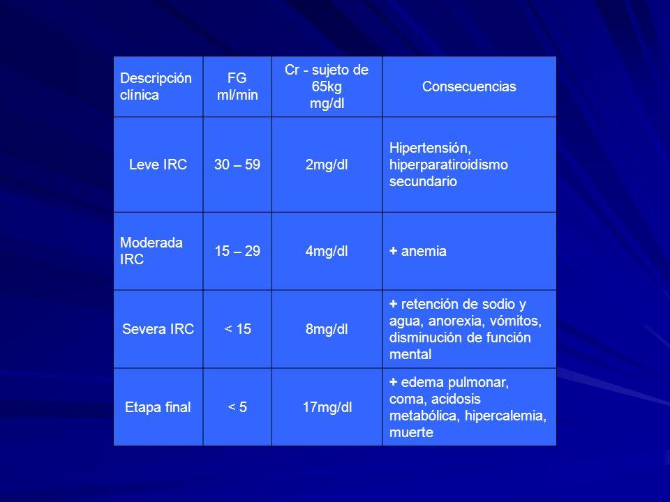 Descripción clínica FG ml/min Cr - sujeto de 65kg mg/dl Consecuencias Leve IRC30 – 592mg/dl Hipertensión, hiperparatiroidismo secundario Moderada IRC