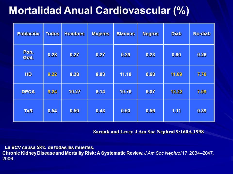 Mortalidad Anual Cardiovascular (%) PoblaciónTodosHombresMujeresBlancosNegrosDiabNo-diab Pob.Gral.0.280.270.270.290.230.800.26 HD9.229.388.8311.186.68