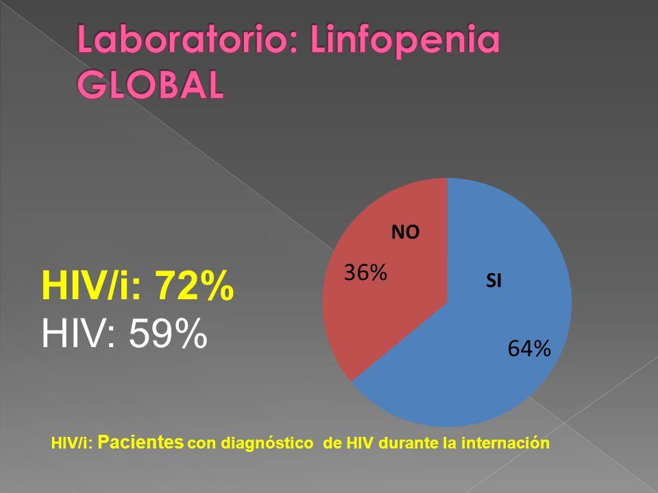 HIV/i: 72% HIV: 59% HIV/i: Pacientes con diagnóstico de HIV durante la internación