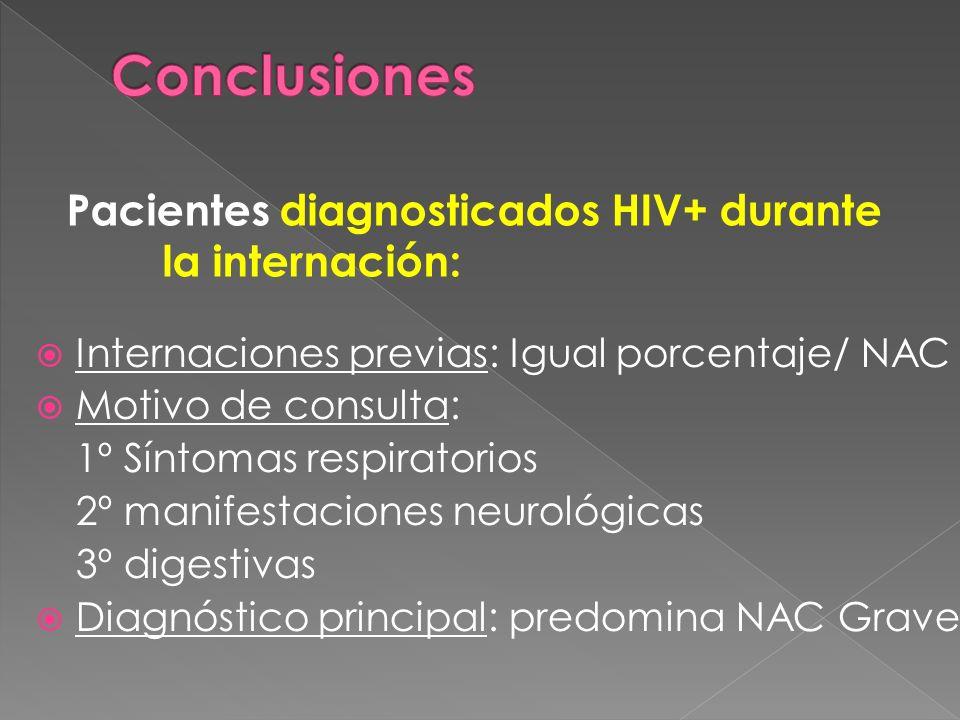 Internaciones previas: Igual porcentaje/ NAC Motivo de consulta: 1º Síntomas respiratorios 2º manifestaciones neurológicas 3º digestivas Diagnóstico principal: predomina NAC Grave Pacientes diagnosticados HIV+ durante la internación: