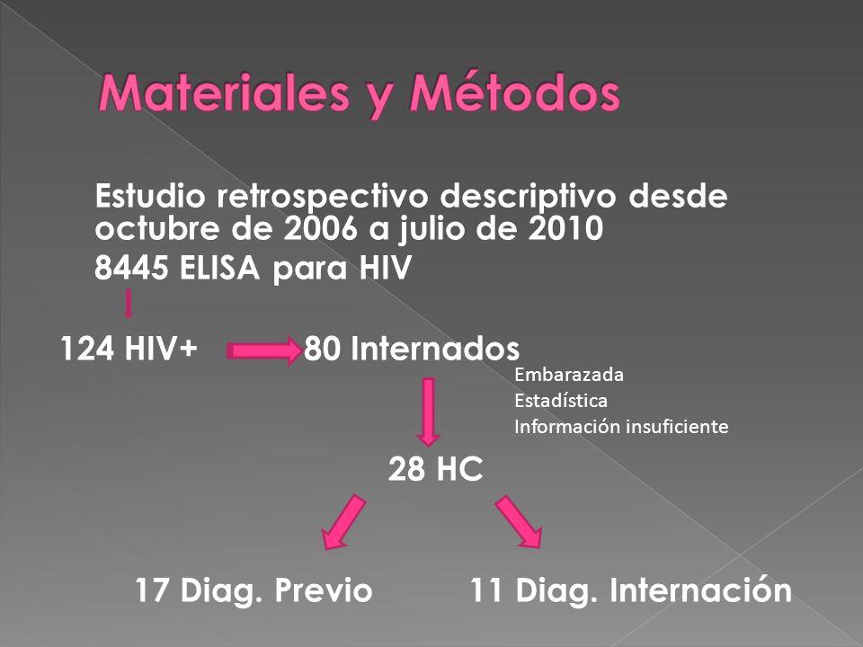 Estudio retrospectivo descriptivo desde octubre de 2006 a julio de 2010 8445 ELISA para HIV 124 HIV+ 80 Internados 28 HC 17 Diag.