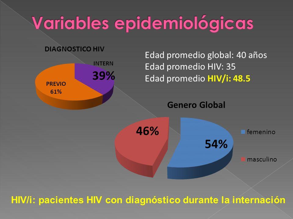 Edad promedio global: 40 años Edad promedio HIV: 35 Edad promedio HIV/i: 48.5 HIV/i: pacientes HIV con diagnóstico durante la internación