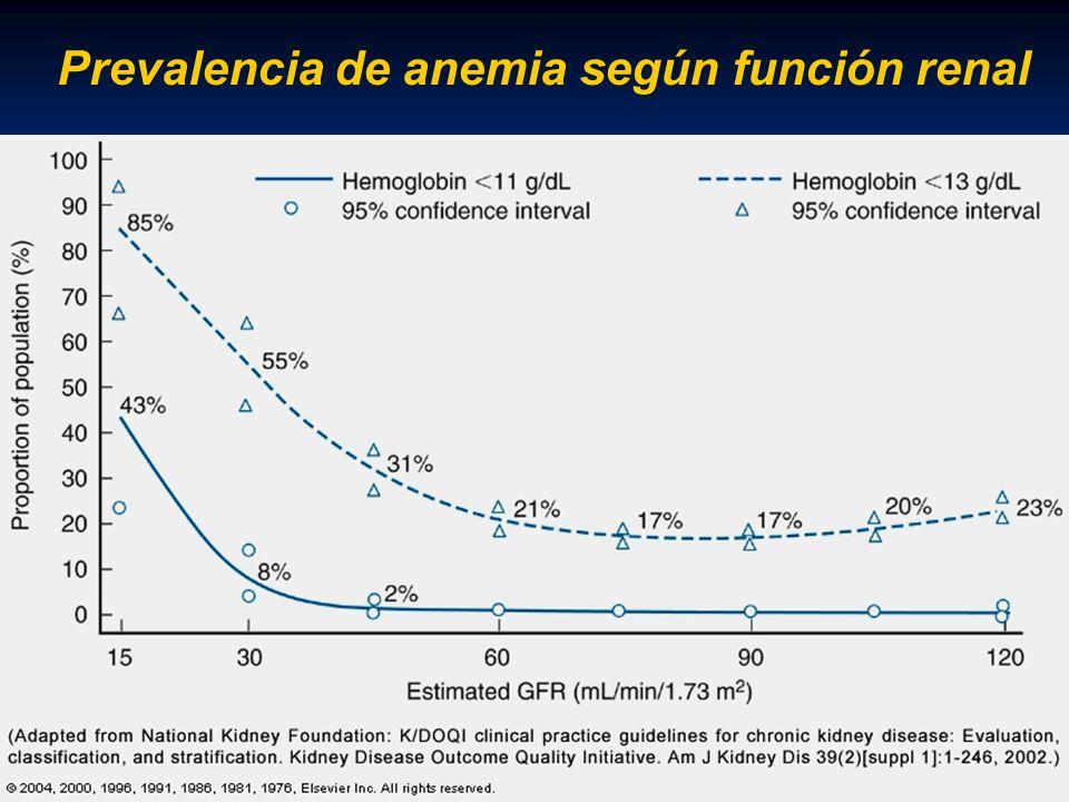 Prevalencia de anemia según función renal