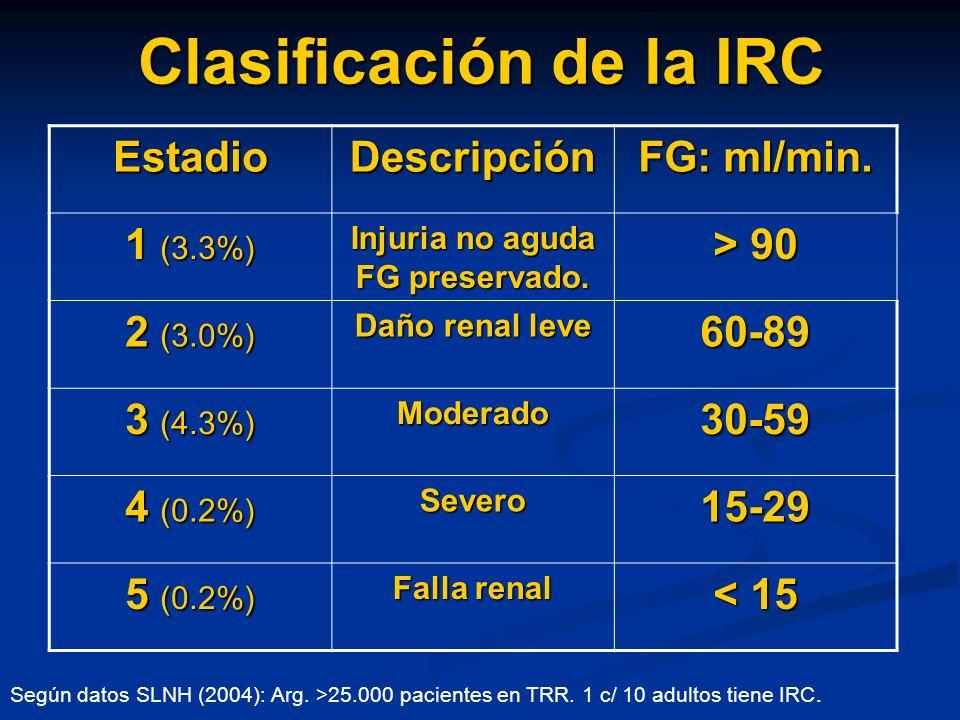 Clasificación de la IRC EstadioDescripción FG: ml/min. 1 (3.3%) Injuria no aguda FG preservado. > 90 2 (3.0%) Daño renal leve 60-89 3 (4.3%) Moderado3