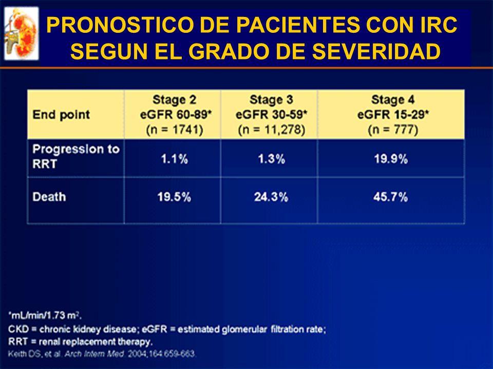 PRONOSTICO DE PACIENTES CON IRC SEGUN EL GRADO DE SEVERIDAD