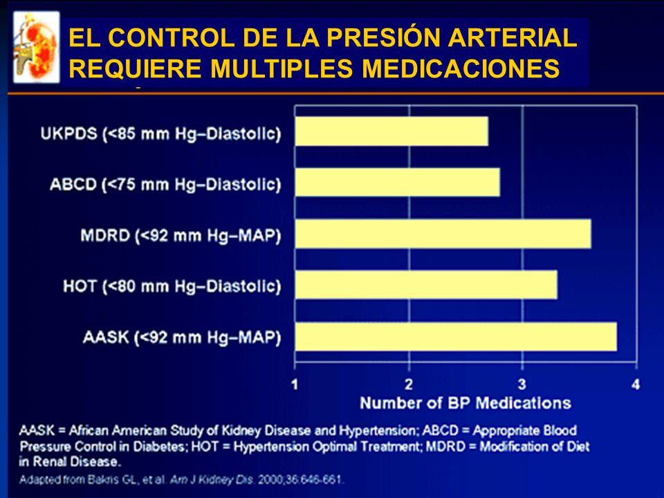 EL CONTROL DE LA PRESIÓN ARTERIAL REQUIERE MULTIPLES MEDICACIONES