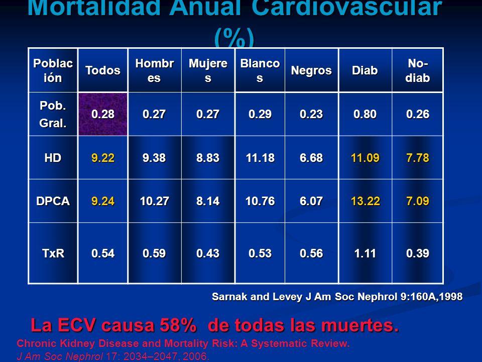 Mortalidad Anual Cardiovascular (%) Poblac ión Todos Hombr es Mujere s Blanco s NegrosDiab No- diab Pob.Gral.0.280.270.270.290.230.800.26 HD9.229.388.
