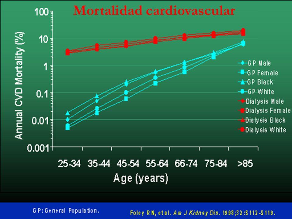 Mortalidad cardiovascular