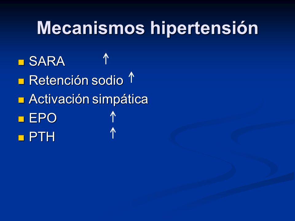 Mecanismos hipertensión SARA SARA Retención sodio Retención sodio Activación simpática Activación simpática EPO EPO PTH PTH