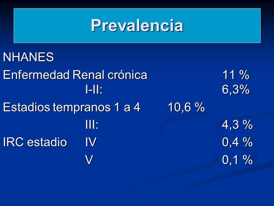 Prevalencia NHANES Enfermedad Renal crónica 11 % I-II: 6,3% Estadios tempranos 1 a 4 10,6 % III: 4,3 % IRC estadio IV0,4 % V0,1 %