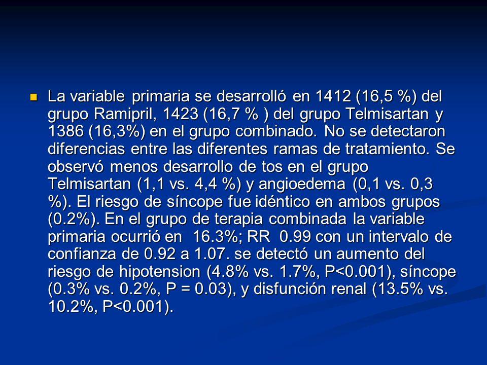 La variable primaria se desarrolló en 1412 (16,5 %) del grupo Ramipril, 1423 (16,7 % ) del grupo Telmisartan y 1386 (16,3%) en el grupo combinado. No
