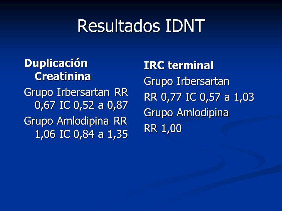 Resultados IDNT Duplicación Creatinina Grupo Irbersartan RR 0,67 IC 0,52 a 0,87 Grupo Amlodipina RR 1,06 IC 0,84 a 1,35 IRC terminal Grupo Irbersartan