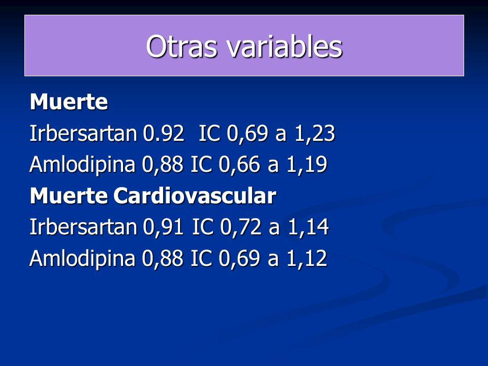 Otras variables Muerte Irbersartan 0.92 IC 0,69 a 1,23 Amlodipina 0,88 IC 0,66 a 1,19 Muerte Cardiovascular Irbersartan 0,91 IC 0,72 a 1,14 Amlodipina