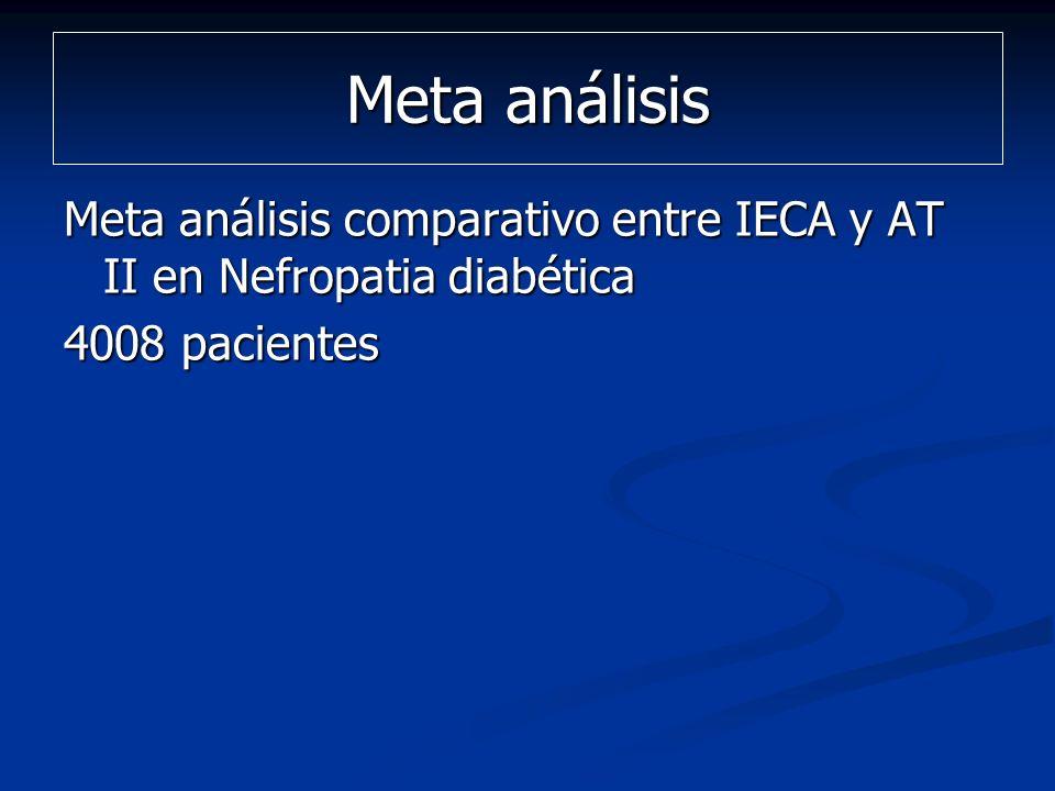 Meta análisis comparativo entre IECA y AT II en Nefropatia diabética 4008 pacientes Meta análisis