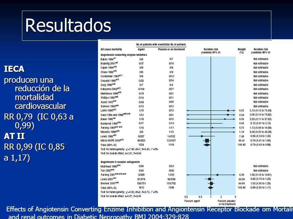 Resultados IECA producen una reducción de la mortalidad cardiovascular RR 0,79 (IC 0,63 a 0,99) AT II RR 0,99 (IC 0,85 a 1,17) Effects of Angiotensin