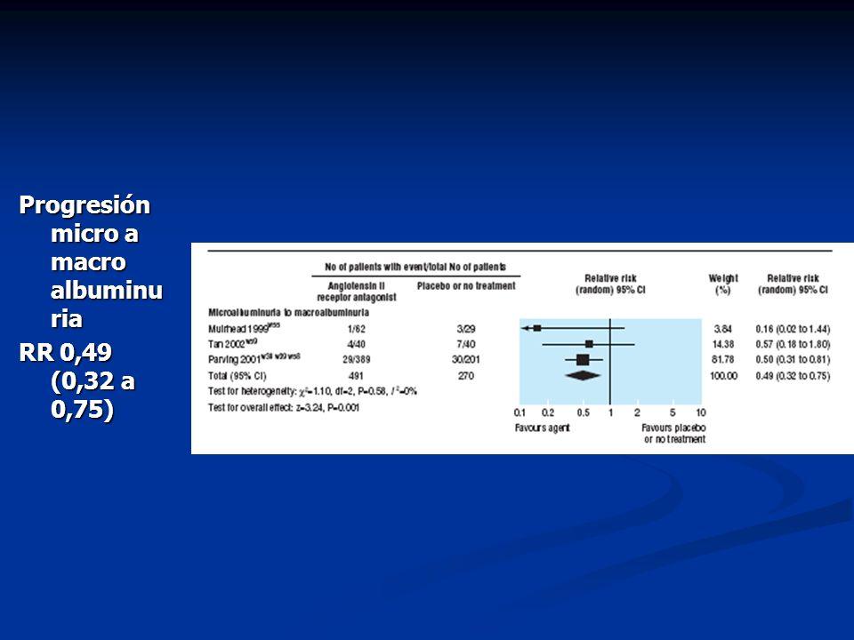 Progresión micro a macro albuminu ria RR 0,49 (0,32 a 0,75)