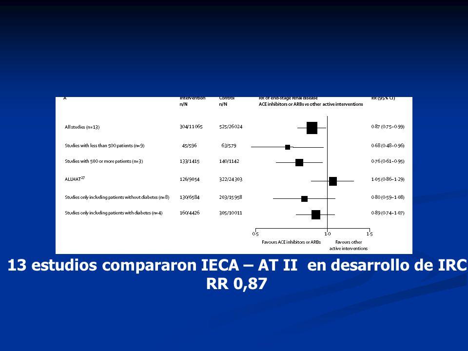 13 estudios compararon IECA – AT II en desarrollo de IRC RR 0,87
