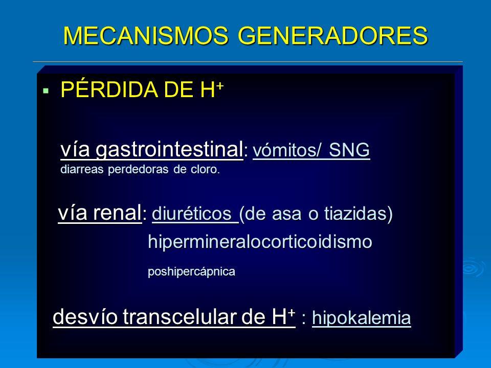 MECANISMOS GENERADORES PÉRDIDA DE H + PÉRDIDA DE H + vía gastrointestinal : vómitos/ SNG diarreas perdedoras de cloro. vía gastrointestinal : vómitos/