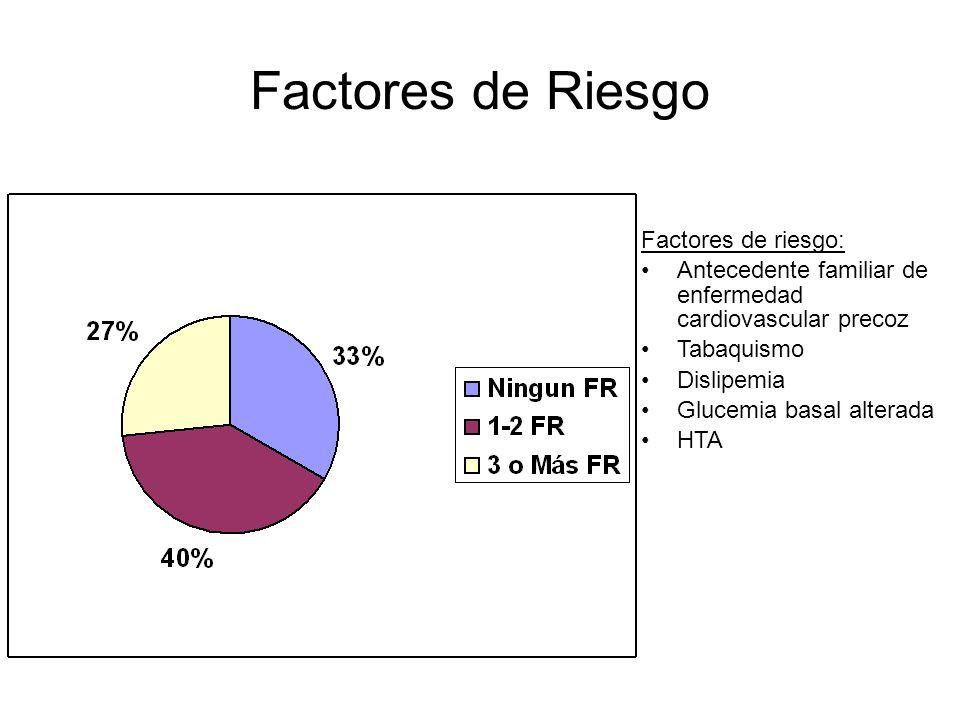 Factores de Riesgo Factores de riesgo: Antecedente familiar de enfermedad cardiovascular precoz Tabaquismo Dislipemia Glucemia basal alterada HTA