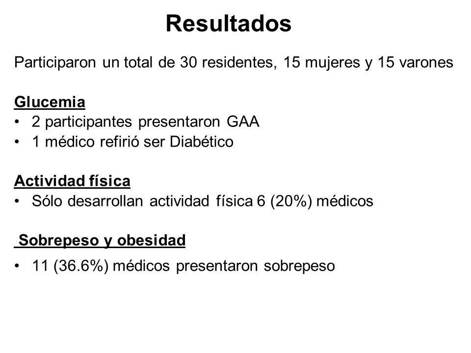 Resultados Participaron un total de 30 residentes, 15 mujeres y 15 varones Glucemia 2 participantes presentaron GAA 1 médico refirió ser Diabético Act