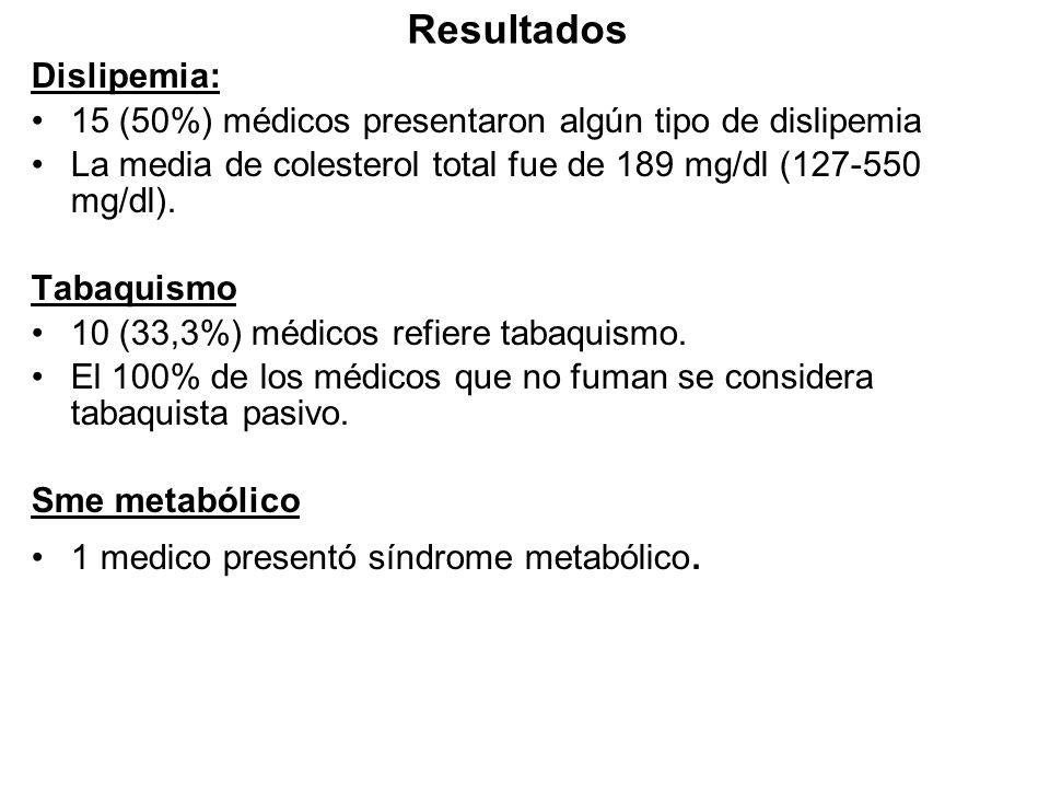 Resultados Dislipemia: 15 (50%) médicos presentaron algún tipo de dislipemia La media de colesterol total fue de 189 mg/dl (127-550 mg/dl). Tabaquismo