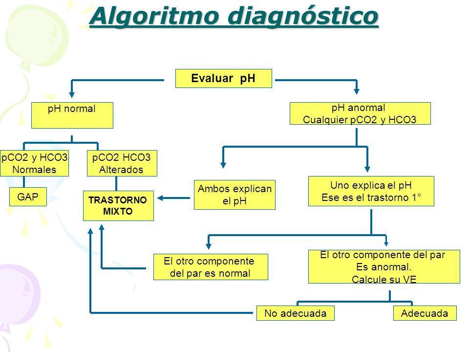 pH normal Algoritmo diagnóstico Evaluar pH pH anormal Cualquier pCO2 y HCO3 TRASTORNO MIXTO Ambos explican el pH Uno explica el pH Ese es el trastorno