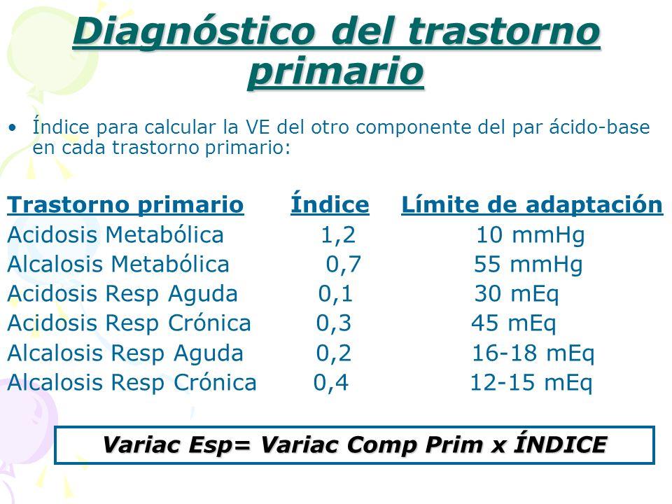 Diagnóstico del trastorno primario Índice para calcular la VE del otro componente del par ácido-base en cada trastorno primario: Trastorno primario Ín