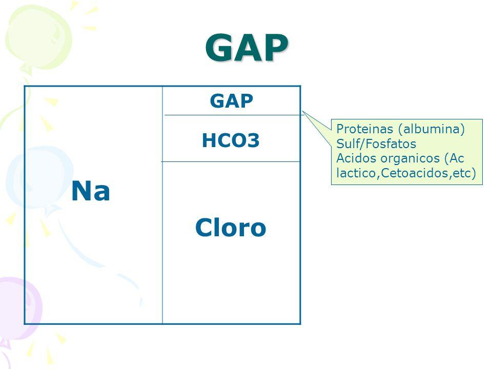 GAP Na GAP HCO3 Cloro Proteinas (albumina) Sulf/Fosfatos Acidos organicos (Ac lactico,Cetoacidos,etc)