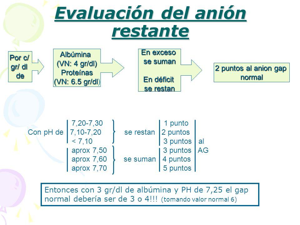 Evaluación del anión restante Por c/ gr/ dl de Albúmina (VN: 4 gr/dl) Proteínas (VN: 6.5 gr/dl (VN: 6.5 gr/dl) En exceso se suman En déficit se restan