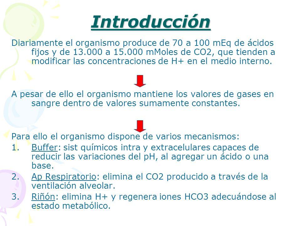 Introducción Diariamente el organismo produce de 70 a 100 mEq de ácidos fijos y de 13.000 a 15.000 mMoles de CO2, que tienden a modificar las concentr