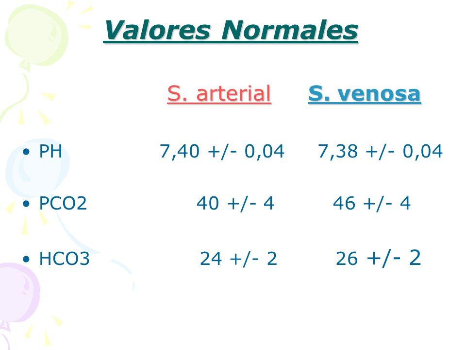 Valores Normales S. arterial S. venosa PH 7,40 +/- 0,04 7,38 +/- 0,04 PCO2 40 +/- 4 46 +/- 4 HCO3 24 +/- 2 26 +/- 2