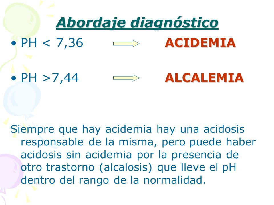 Abordaje diagnóstico ACIDEMIAPH < 7,36 ACIDEMIA ALCALEMIAPH >7,44 ALCALEMIA Siempre que hay acidemia hay una acidosis responsable de la misma, pero pu