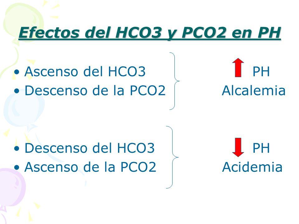 Efectos del HCO3 y PCO2 en PH Ascenso del HCO3 PH Descenso de la PCO2 Alcalemia Descenso del HCO3 PH Ascenso de la PCO2 Acidemia