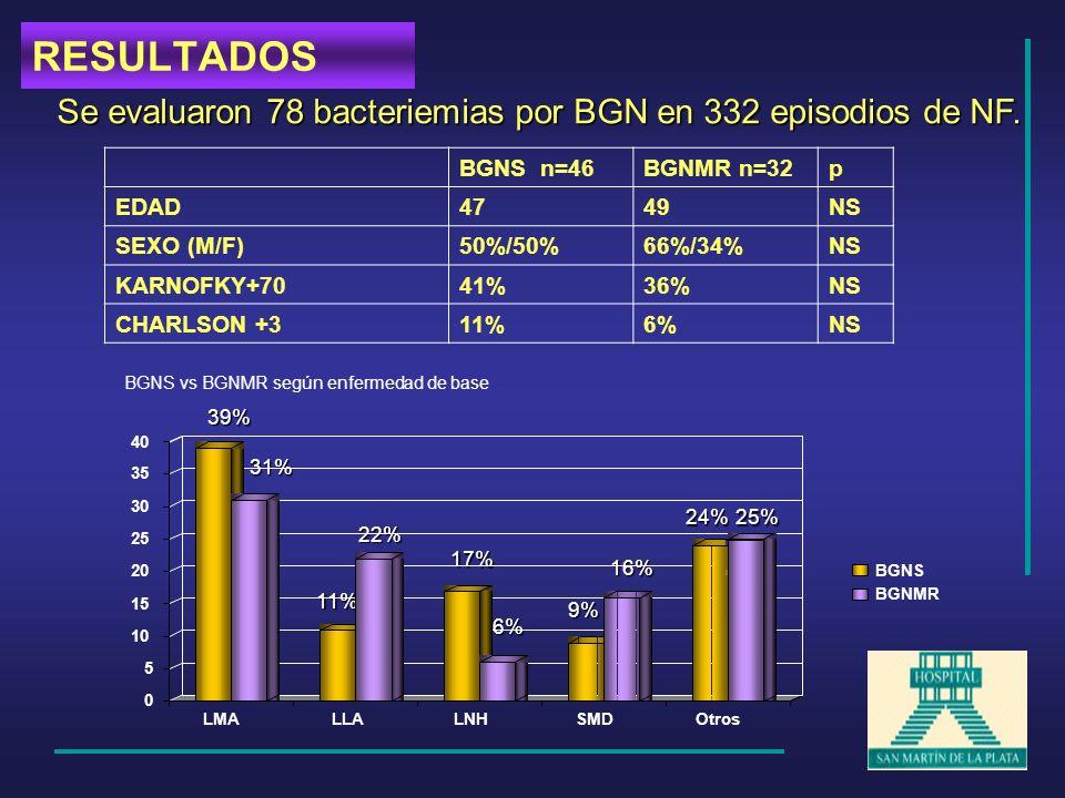 Se evaluaron 78 bacteriemias por BGN en 332 episodios de NF. BGNS n=46BGNMR n=32p EDAD4749NS SEXO (M/F)50%/50%66%/34%NS KARNOFKY+7041%36%NS CHARLSON +