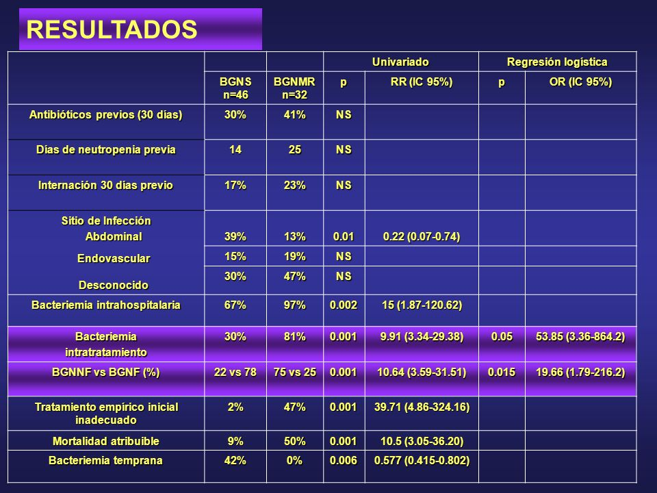 Univariado Regresión logística BGNS n=46 BGNMR n=32 p RR (IC 95%) p OR (IC 95%) Antibióticos previos (30 días) 30%41%NS Días de neutropenia previa 142
