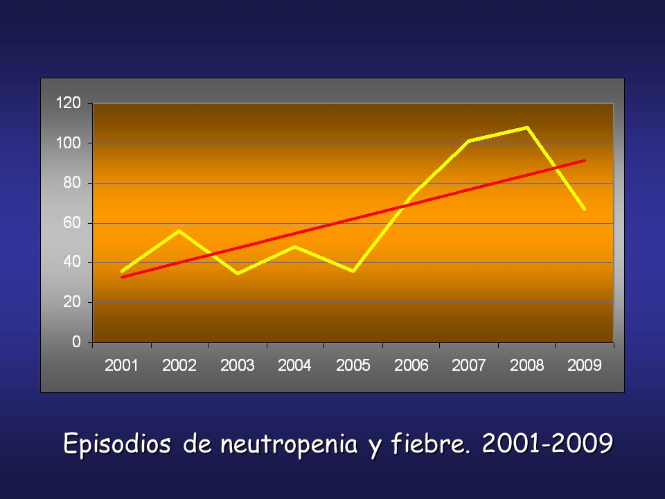 Patogénesis Efecto directo de la quimioterapia en las mucosas Efecto directo de la quimioterapia sobre el sistema inmune Efectos de la enfermedad subyacente