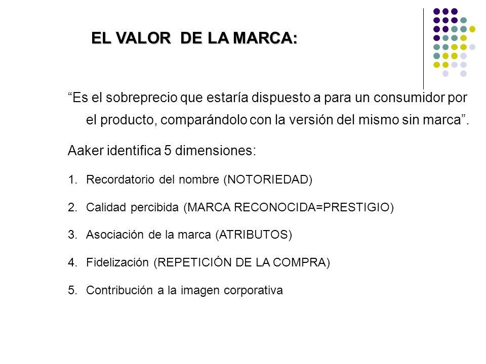 EL VALOR DE LA MARCA: Es el sobreprecio que estaría dispuesto a para un consumidor por el producto, comparándolo con la versión del mismo sin marca.
