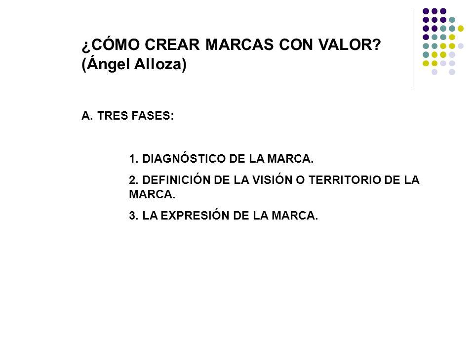 ¿CÓMO CREAR MARCAS CON VALOR.(Ángel Alloza) A. TRES FASES: 1.
