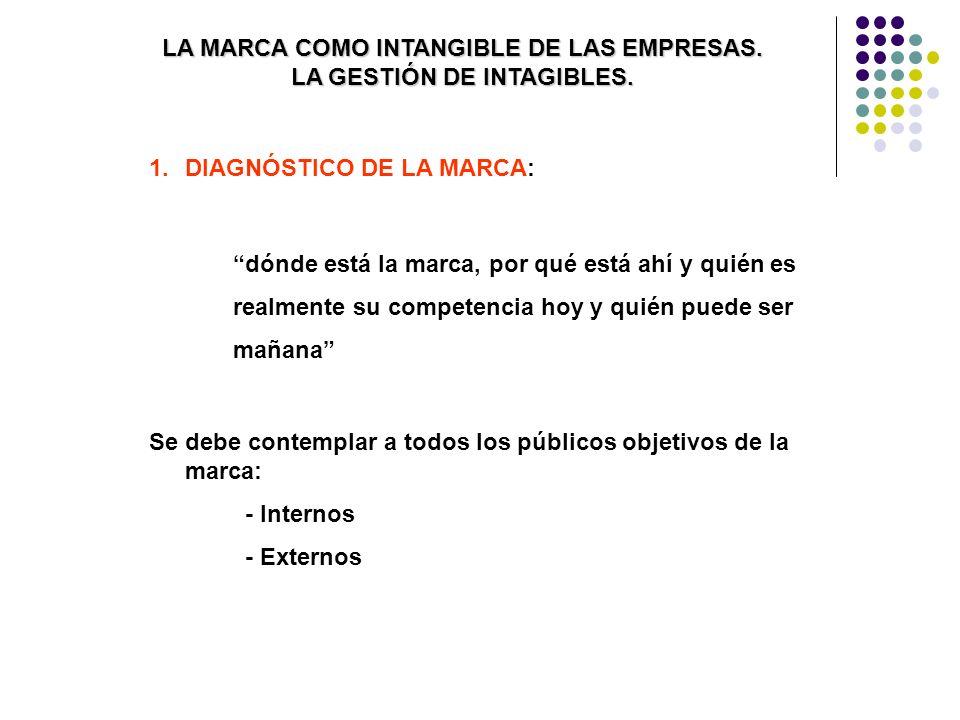 LA MARCA COMO INTANGIBLE DE LAS EMPRESAS. LA GESTIÓN DE INTAGIBLES.