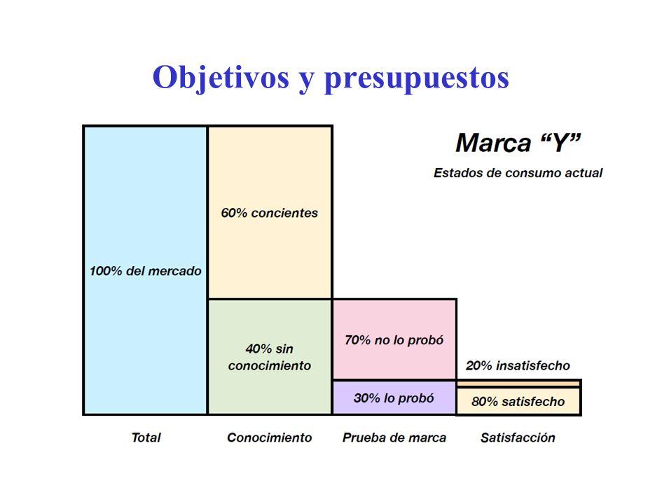 Métodos para fijar presupuesto Método costeable: fijado por lo que la empresa puede pagar Método del porcentaje de ventas.