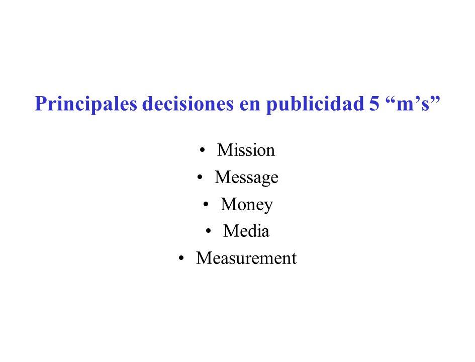 Fijación de objetivos MISSION Decisión sobre el mensaje MESSAGE Decisión sobre el presupuesto MONEY Decisión sobre los medios MEDIA Evaluación de la campaña MEASUREME NT