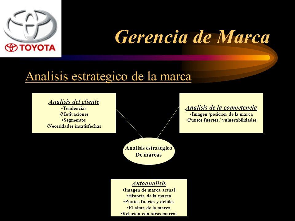 Analisis estrategico de la marca Analisis del cliente Tendencias Motivaciones Segmentos Necesidades insatisfechas Analisis de la competencia Imagen /p