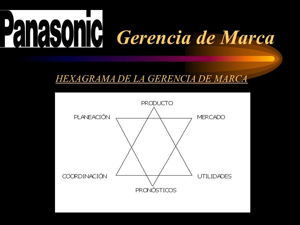 HEXAGRAMA DE LA GERENCIA DE MARCA