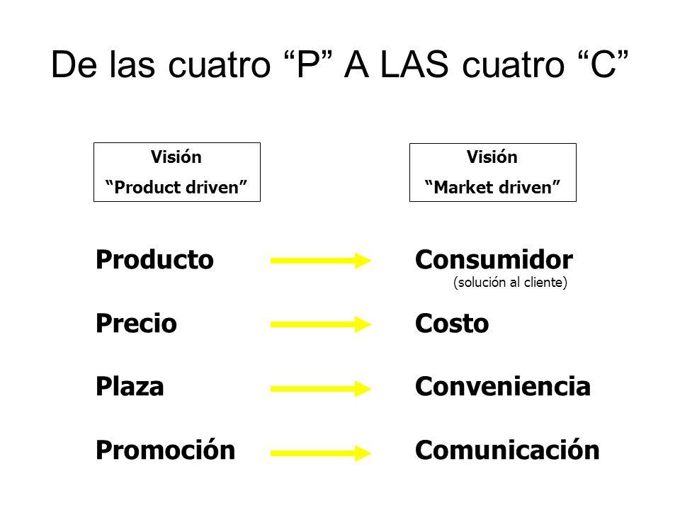 De las cuatro P A LAS cuatro C Visión Product driven Visión Market driven Producto Precio Plaza Promoción Consumidor (solución al cliente) Costo Conve