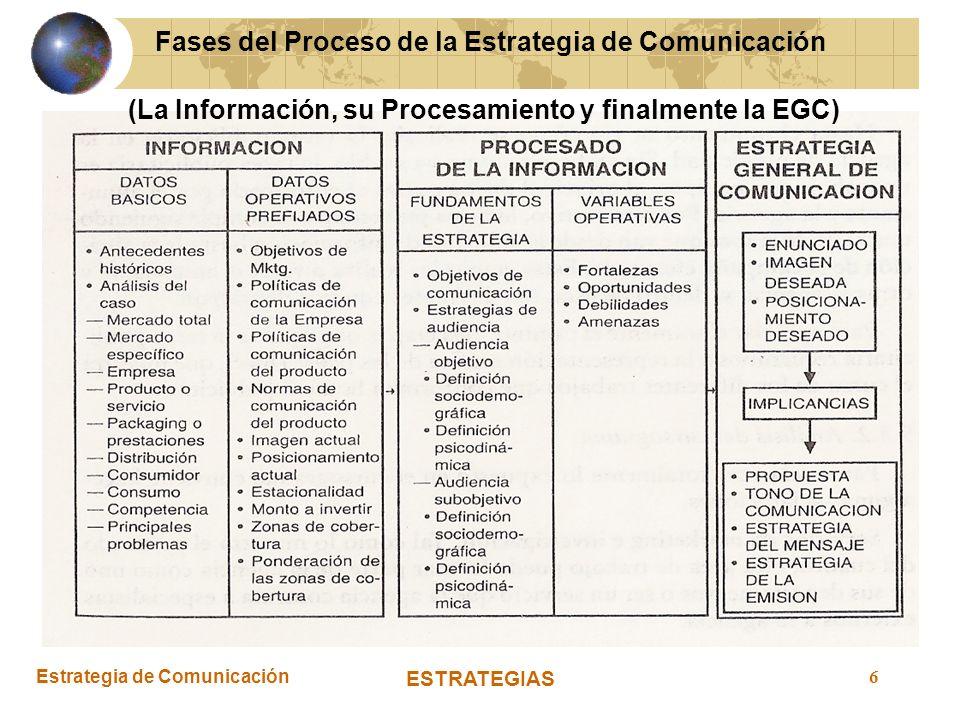Estrategia de Comunicación ESTRATEGIAS 6 Fases del Proceso de la Estrategia de Comunicación (La Información, su Procesamiento y finalmente la EGC)