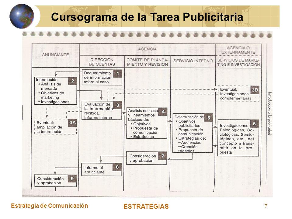 Estrategia de Comunicación ESTRATEGIAS 7 Cursograma de la Tarea Publicitaria